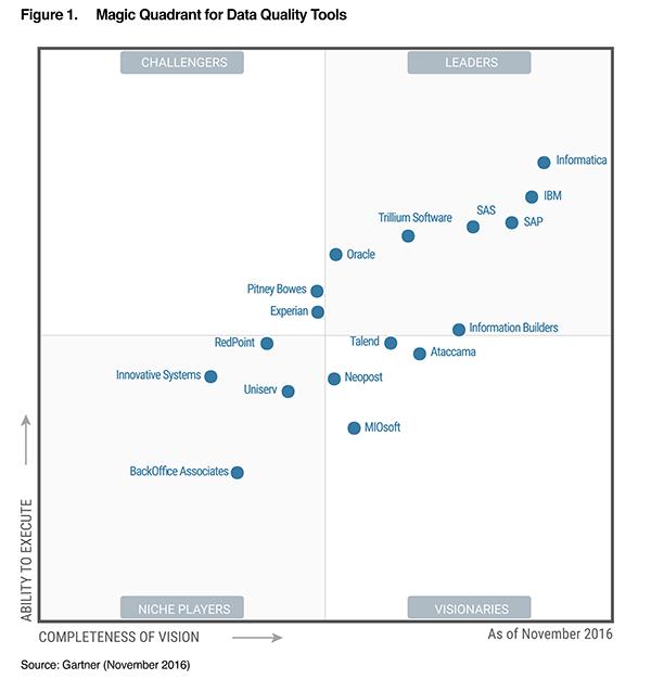 2016 Gartner Magic Quadrant for Data Quality Tools